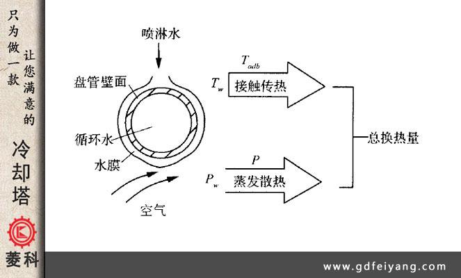 密闭式冷却塔的工作原理