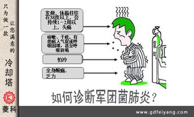 军团菌病症状主要分为肺炎型和非肺炎型两种基本类型,如1976年